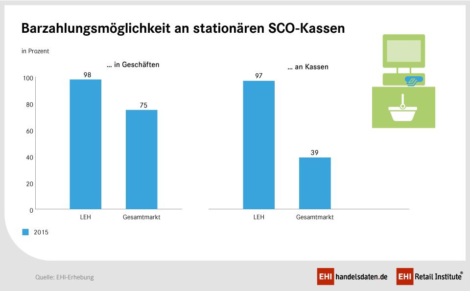 SCO-Kassen Barzahlungsmöglichkeiten 2015