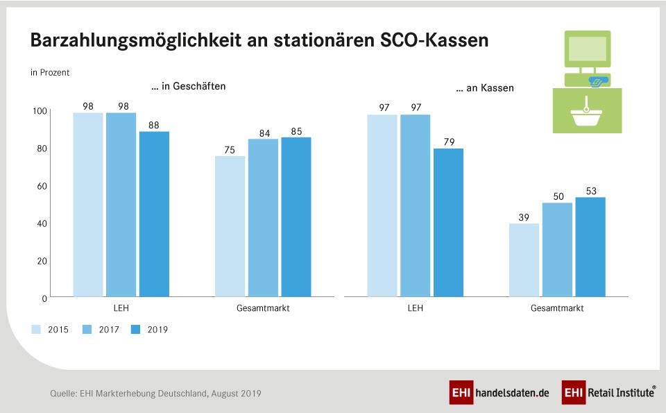 Barzahlungsmöglichkeiten an stationären SCO-Kassen