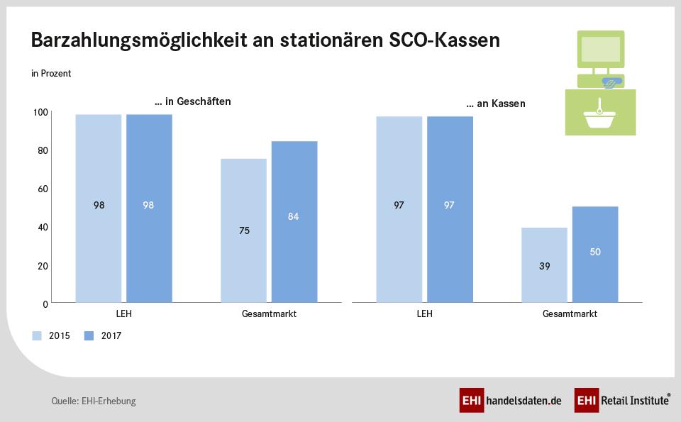 Barzahlungsmöglichkeit an stationären SCO-Kassen