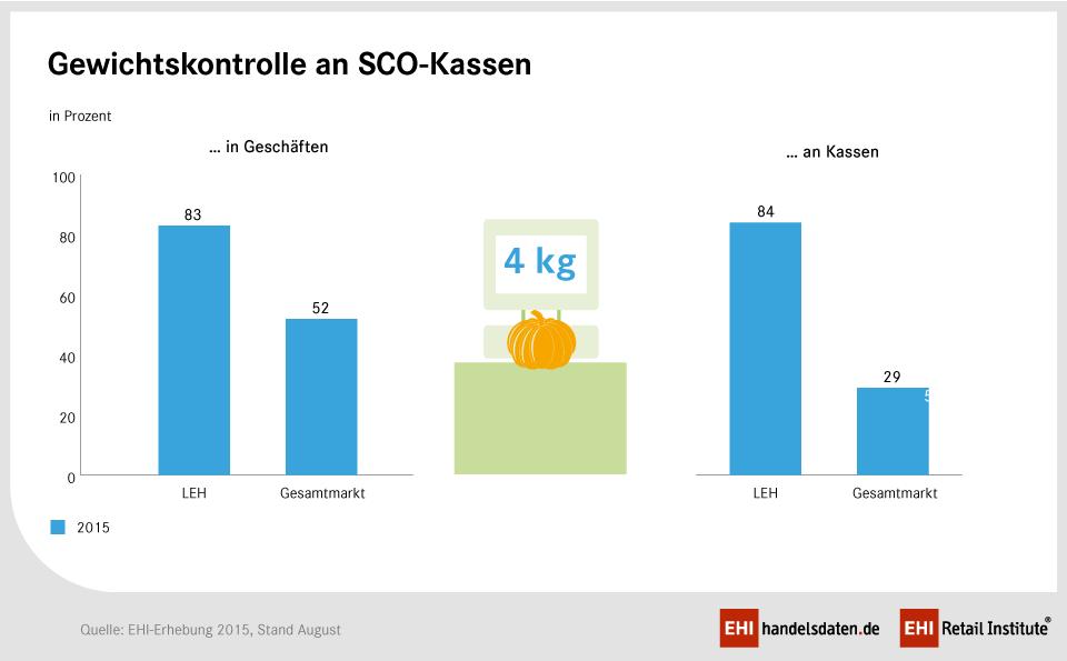 Gewichtskontrollen SCO-Kassen 2015