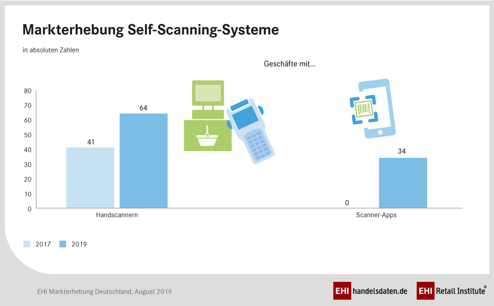 Markterhebung Self-Scanning-Systeme