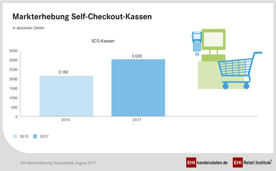 Markterhebung Self-Checkout-Kassen