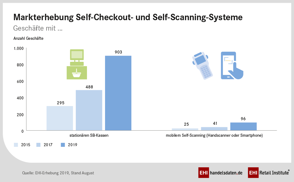 Markterhebung Self-Checkout- und Self-Scanning-systeme