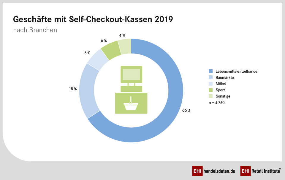 Geschäfte mit Self-Checkout-Kassen 2019