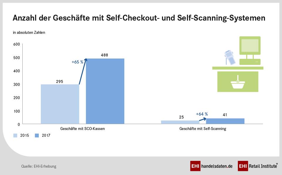 Anzahl der Geschäfte mit Self-Checkout und Self-Scanning-Systemen