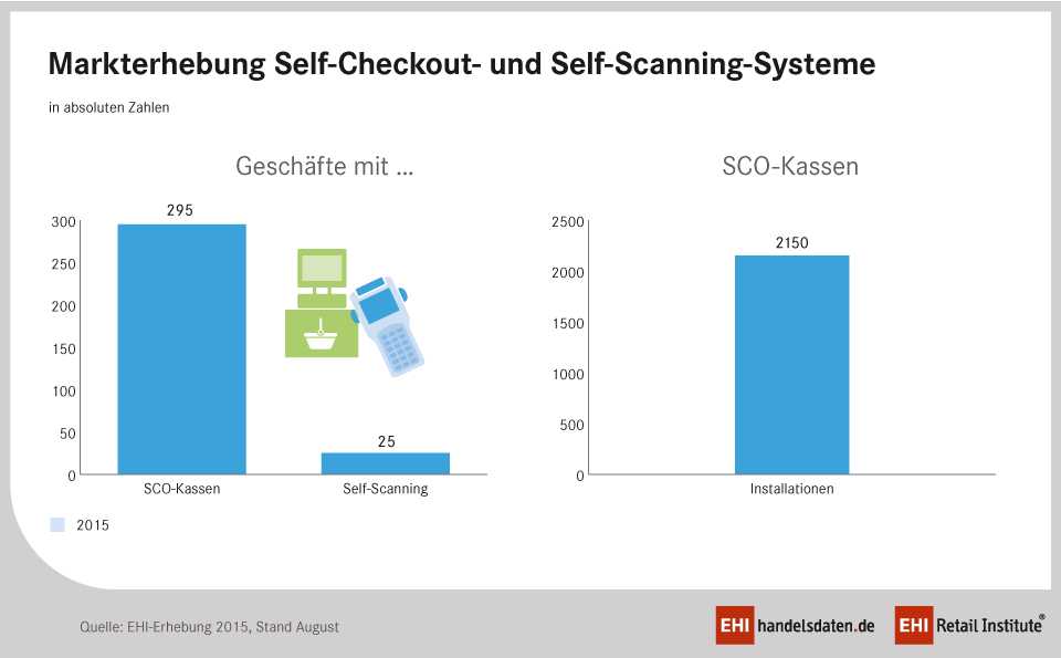 Markterhebung Self-Checkout 2015